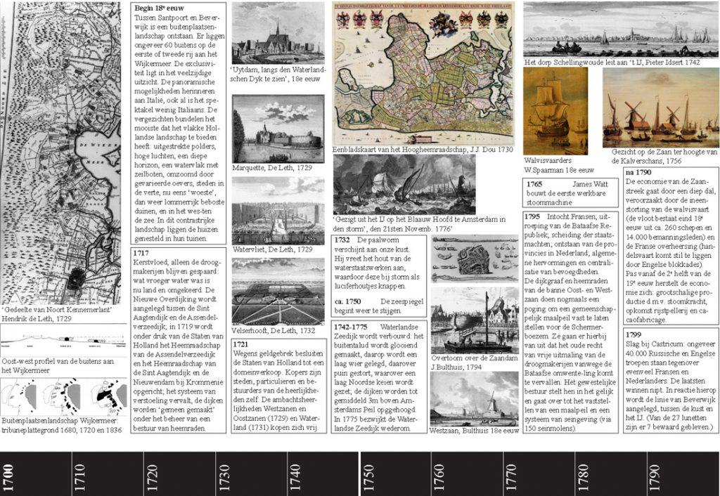Noordelijke IJdijken historie-1700-1800